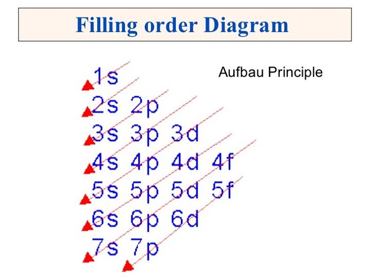aufbau diagram order
