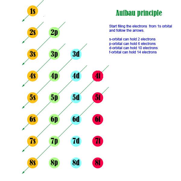 aufbau diagram principle