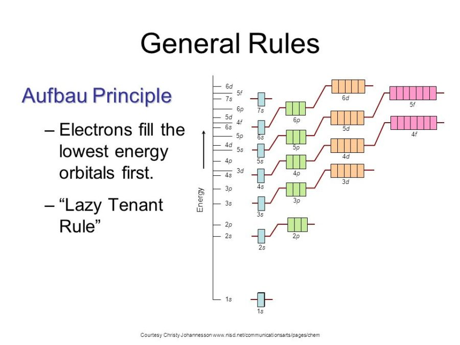 aufbau diagram rules