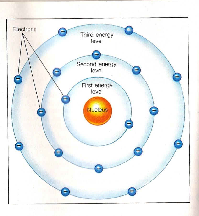 bohr diagram orbital