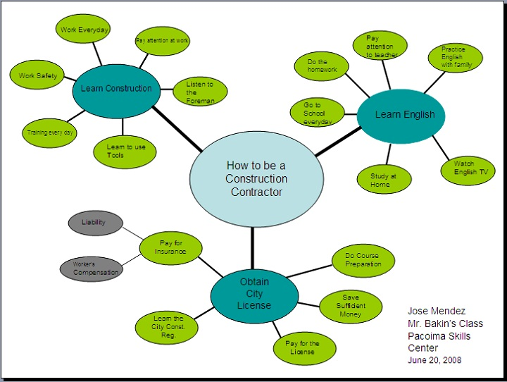 cluster diagram examples