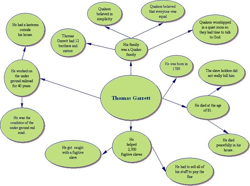 cluster diagram map