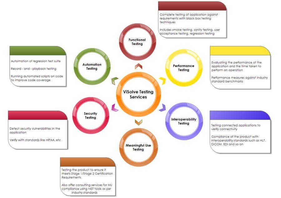 cluster diagram types