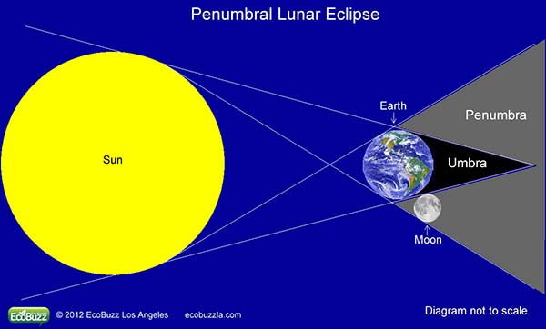 lunar eclipse diagram phase