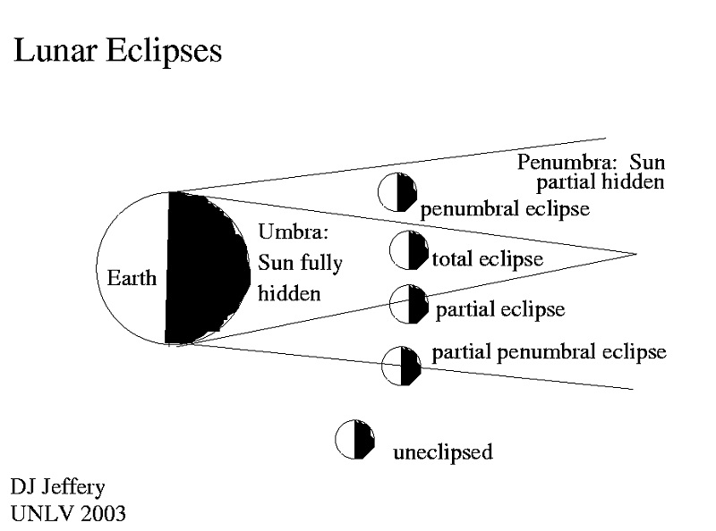 lunar eclipse diagram types