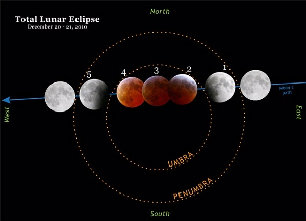 lunar eclipse diagram works