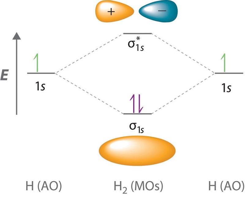 molecular orbital diagram hydrogen