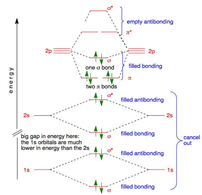 molecular orbital diagram nitrogen