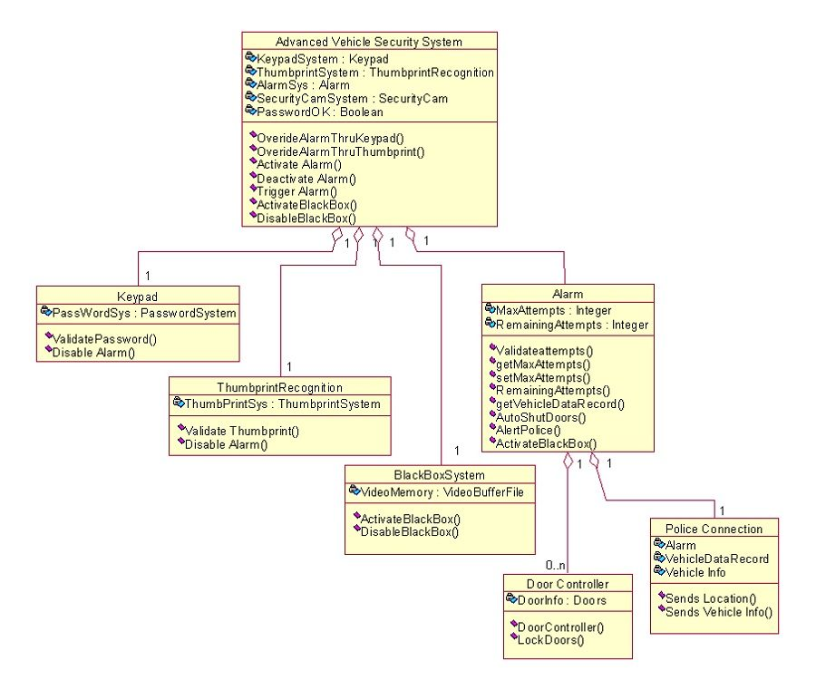 object diagram collaboration