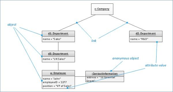 object diagram link