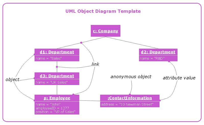object diagram maker