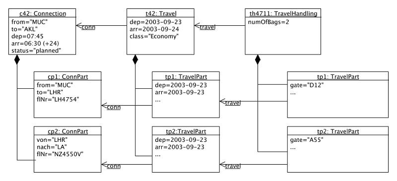 object diagram uml