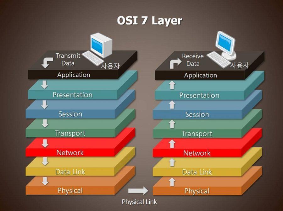 osi model diagram 7 layers