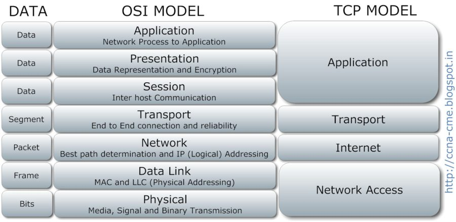 osi model diagram comparison