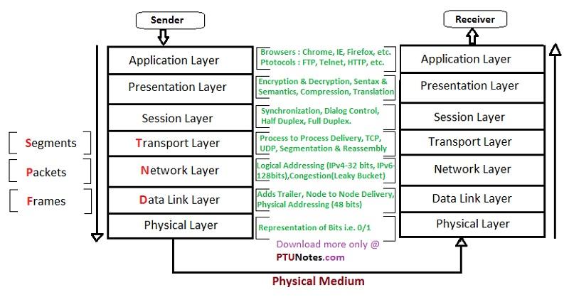 osi model diagram data