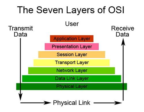 osi model diagram example