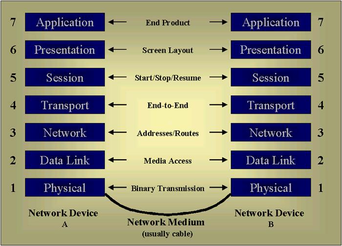 osi model diagram reference