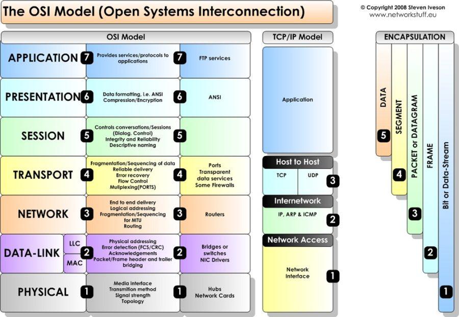 osi model diagram template