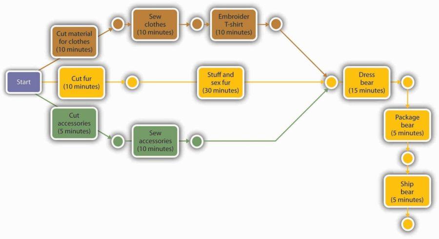 pert diagram graph