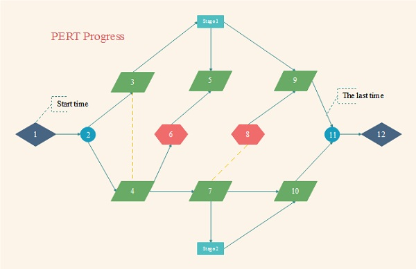 pert diagram printable