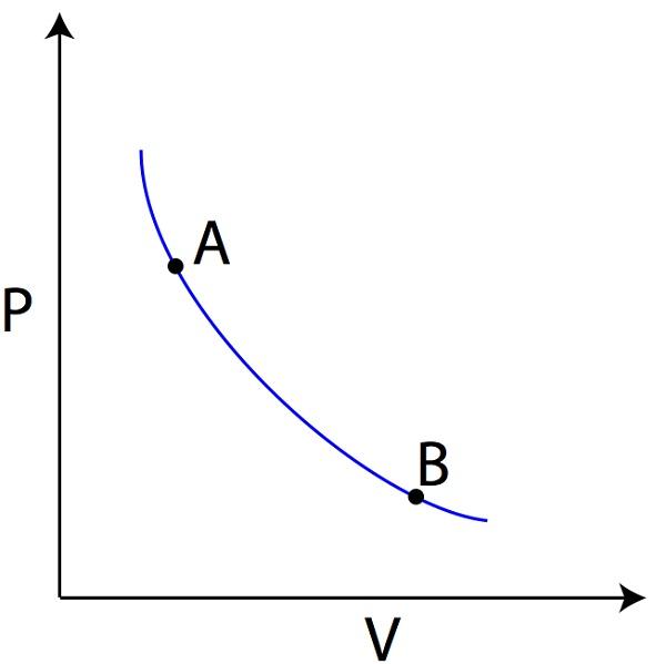 pv diagram adiabatic