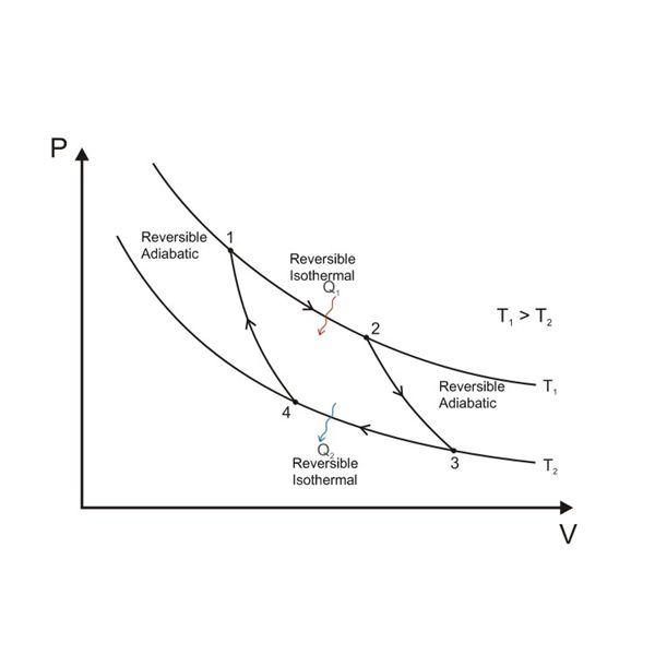 pv diagram carnot