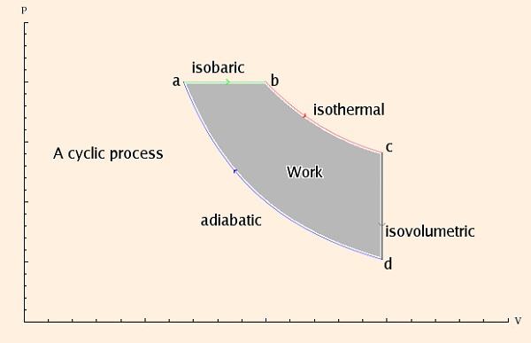 pv diagram isothermal