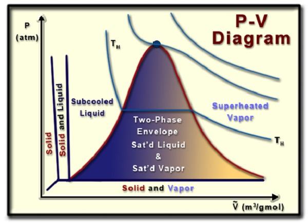 pv diagram water