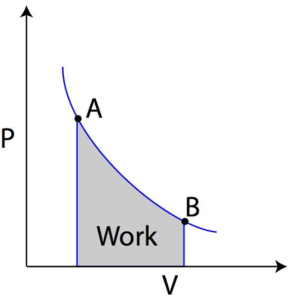 pv diagram work