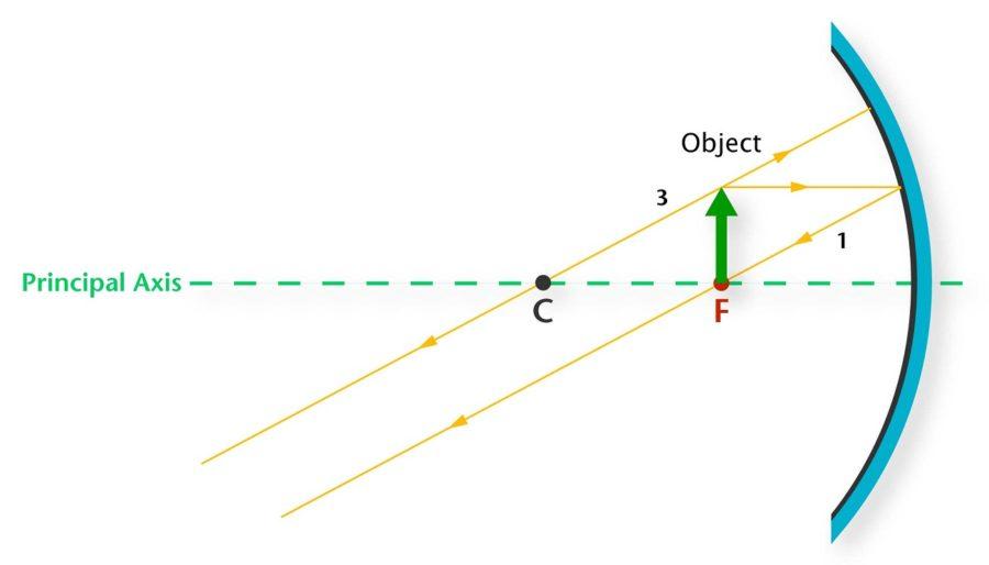 ray diagram image