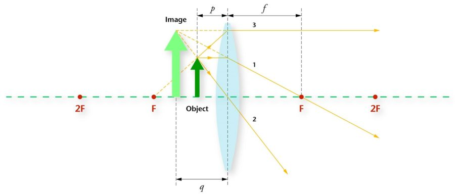 ray diagram page