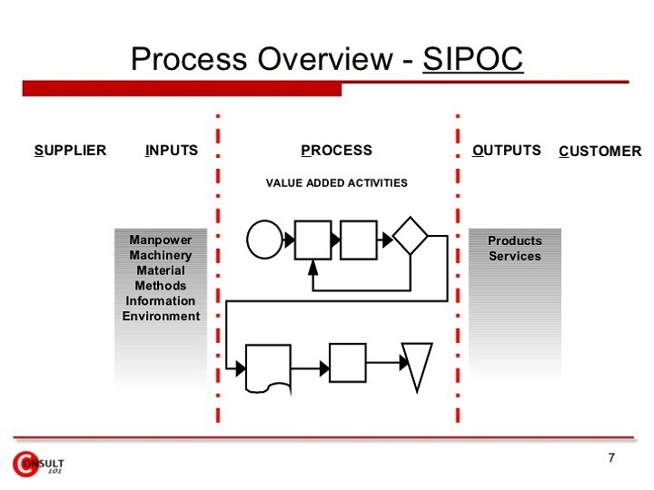 sipoc diagram mapping
