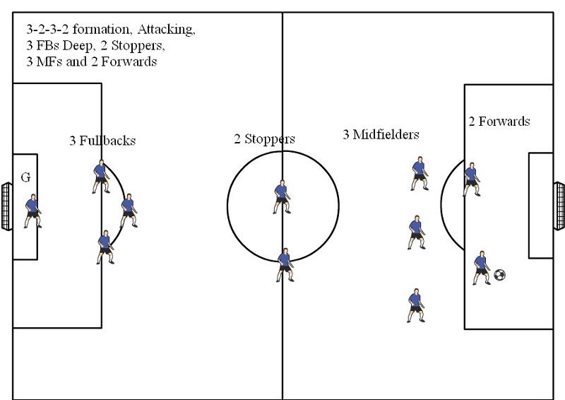 soccer field diagram position