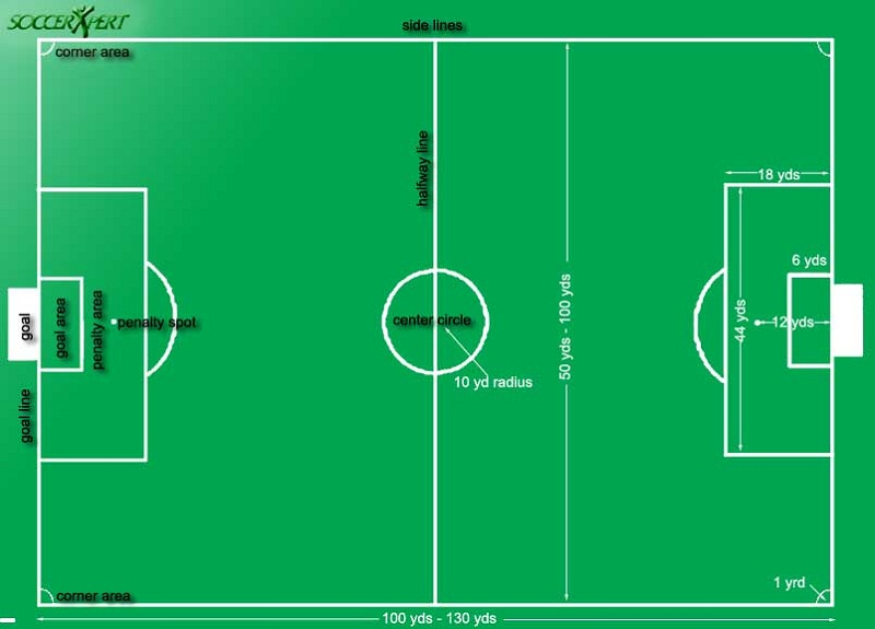 soccer field diagram spot