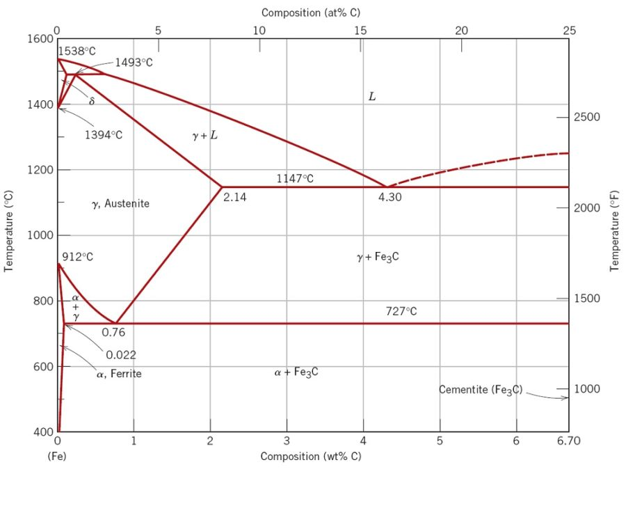 steel phase diagram carbon