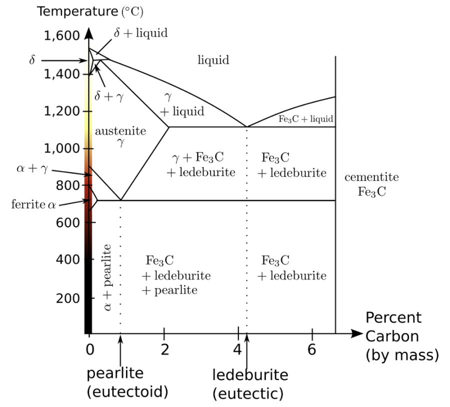 steel phase diagram detail