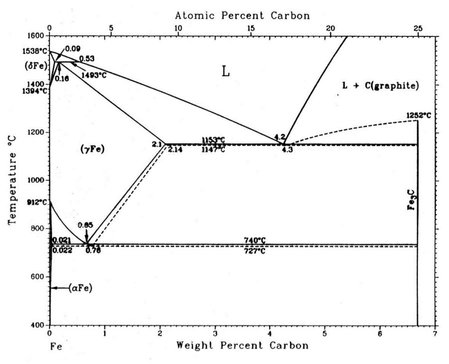 steel phase diagram page