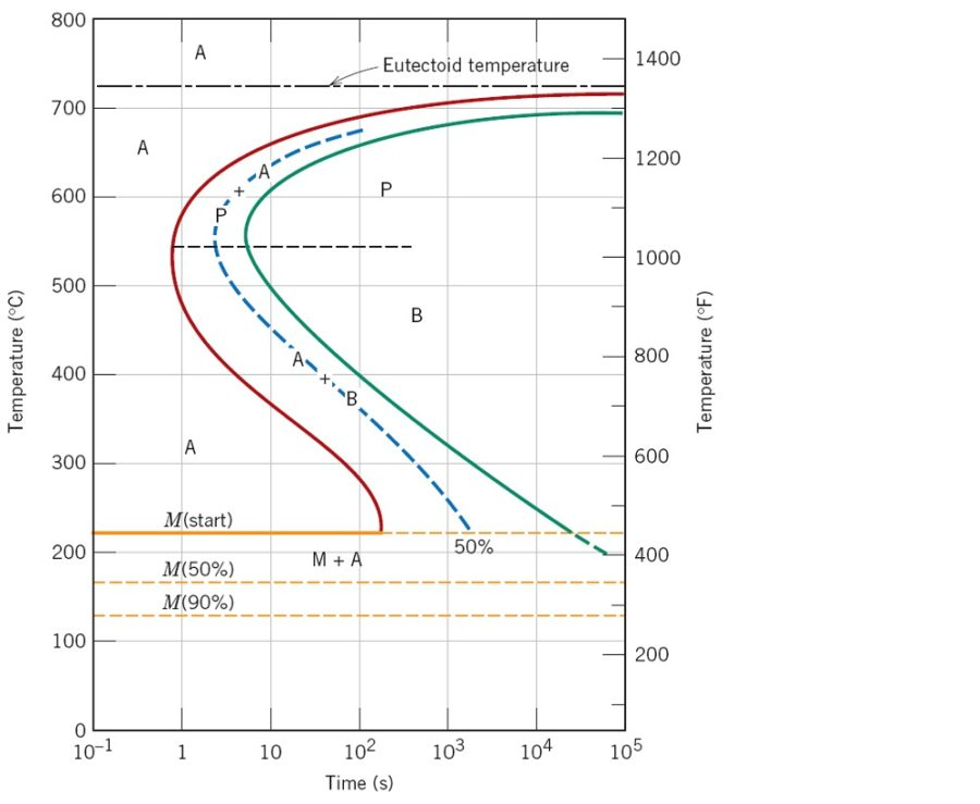 steel phase diagram sample