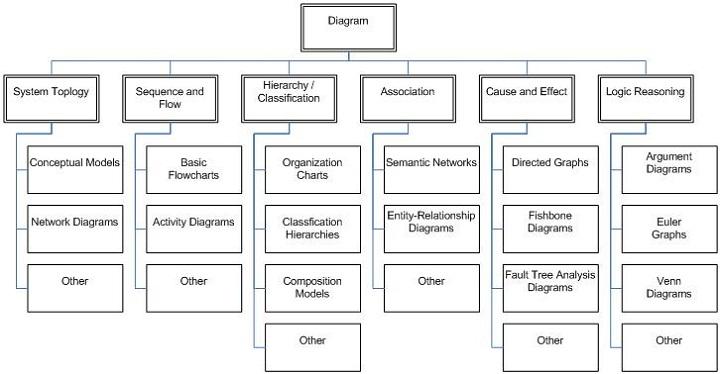types of diagrams block