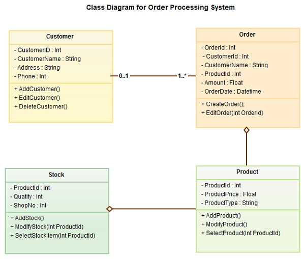 uml diagram system