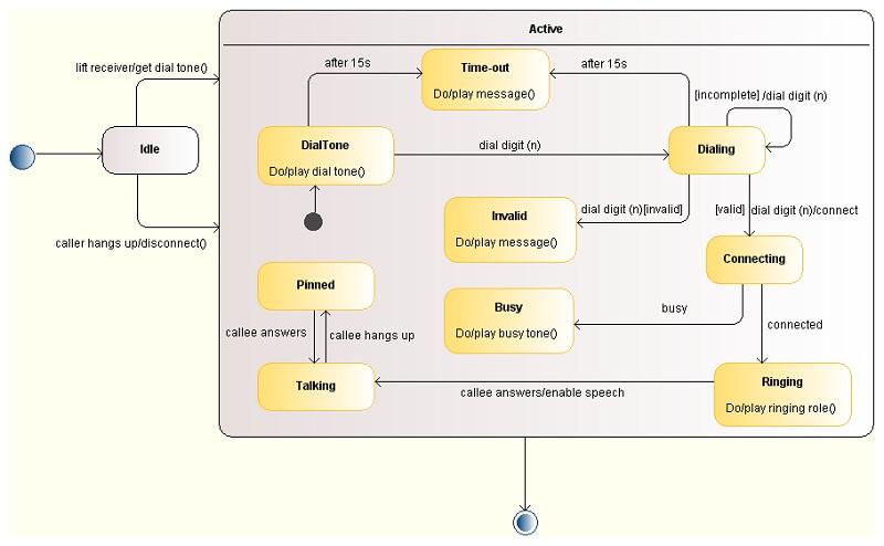 uml diagram tool