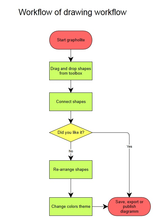 workflow diagram basics