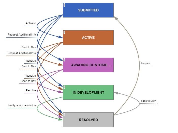 workflow diagram online
