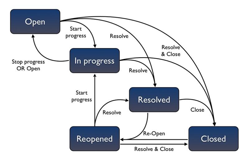 workflow diagram process