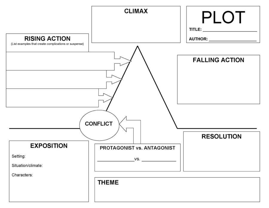 blank plot diagram worksheet