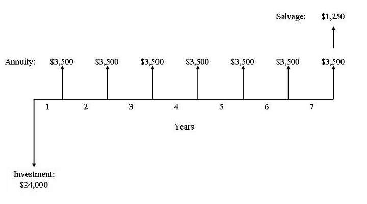 cash flow diagram basics