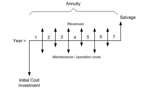 cash flow diagram creator