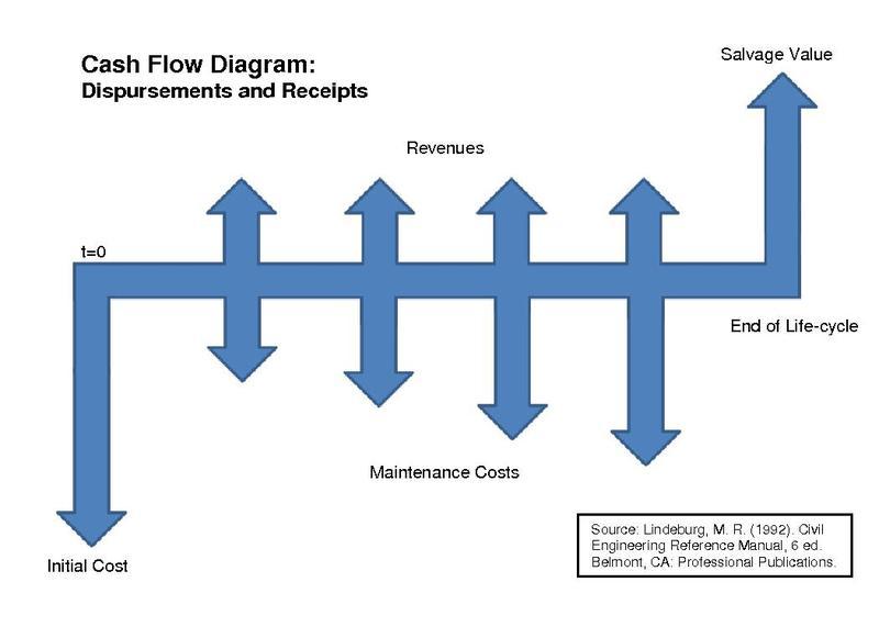 cash flow diagram simple