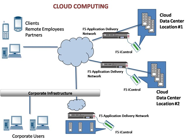 cloud diagram example