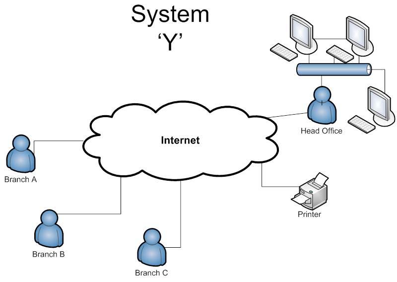cloud diagram internet